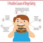 Binge Eating Disorder PLR Articles, Infographic and Tweets