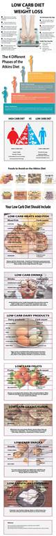 Low Carb Diet Infographic