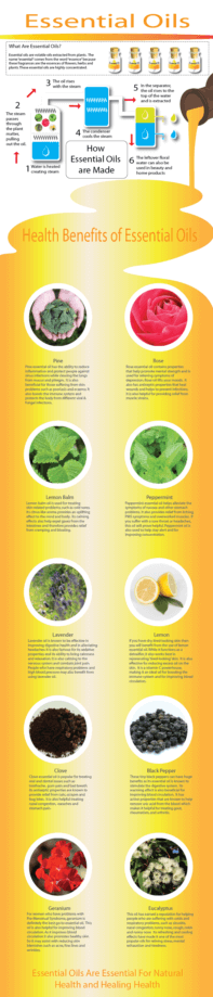 Essential Oils PLR Infographic