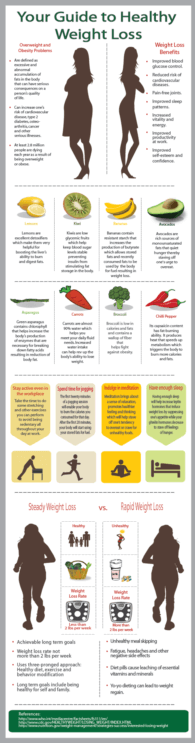 Weight Loss PLR Infographic