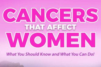 Cancers In Women PLR