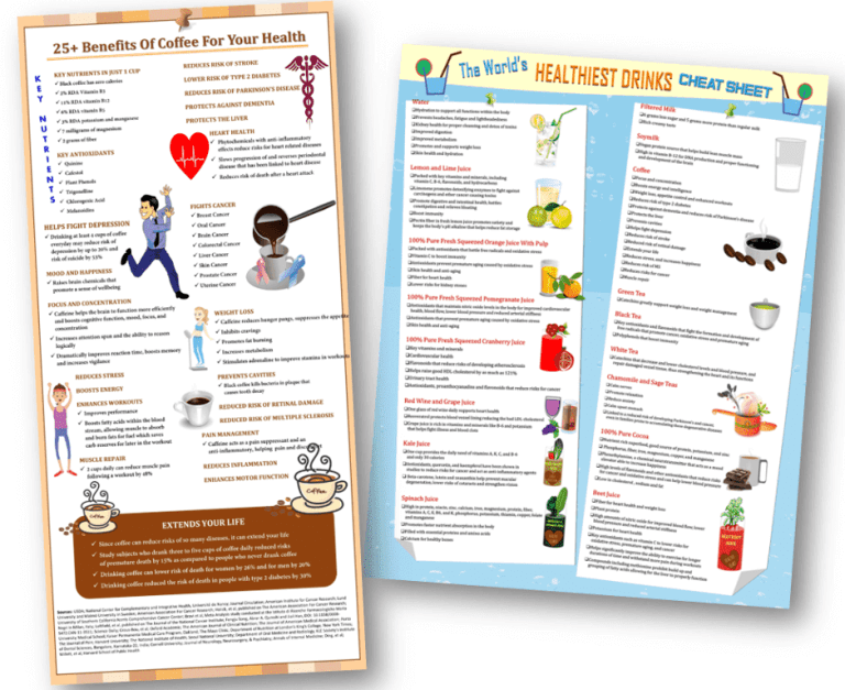 Coffee and Drinks PLR Checklists
