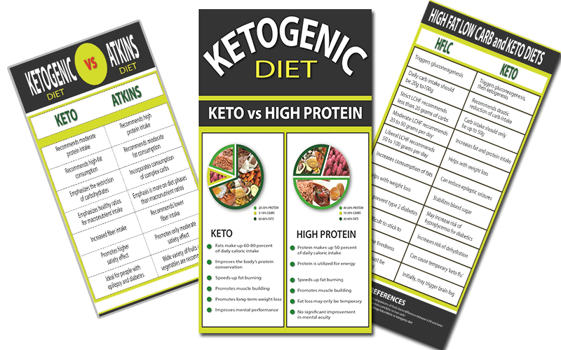 Keto-Diet-Infographics